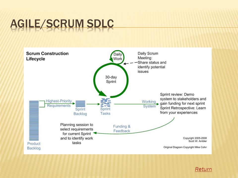 Agile/Scrum SDLC Return