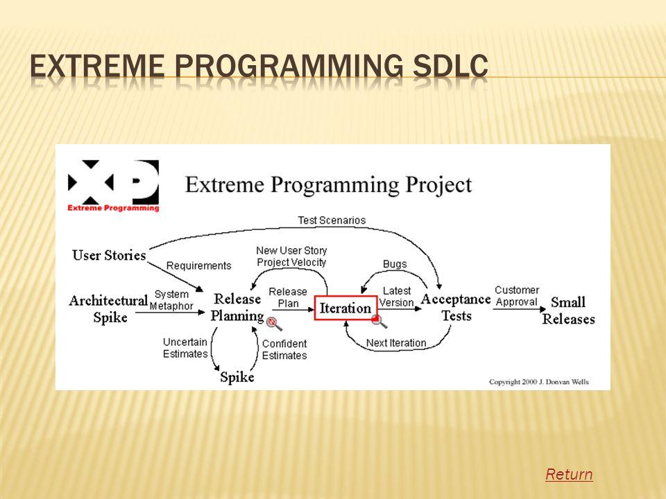 Extreme Programming SDLC