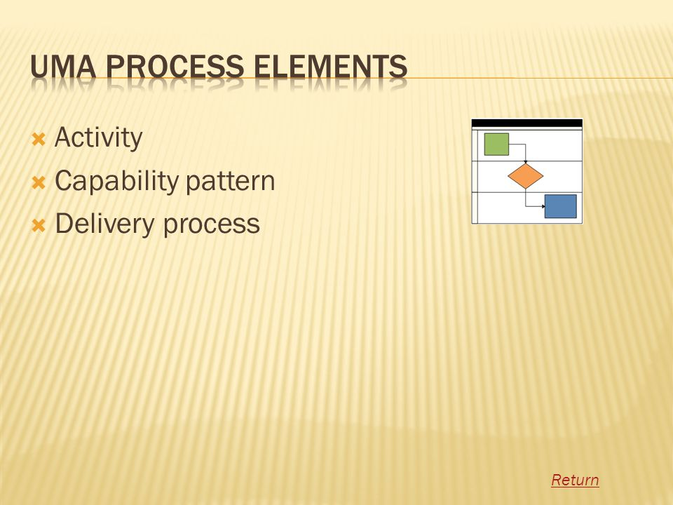 UMA Process Elements Activity Capability pattern Delivery process