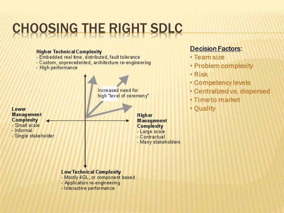 Choosing the right SDLC
