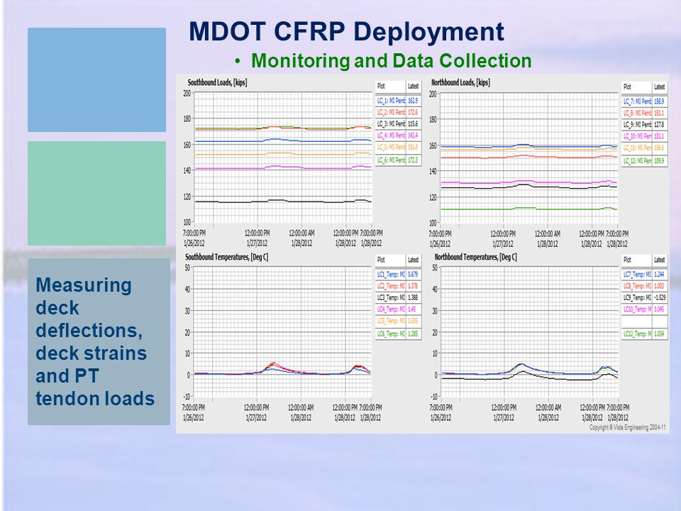 MDOT CFRP Deployment Monitoring and Data Collection