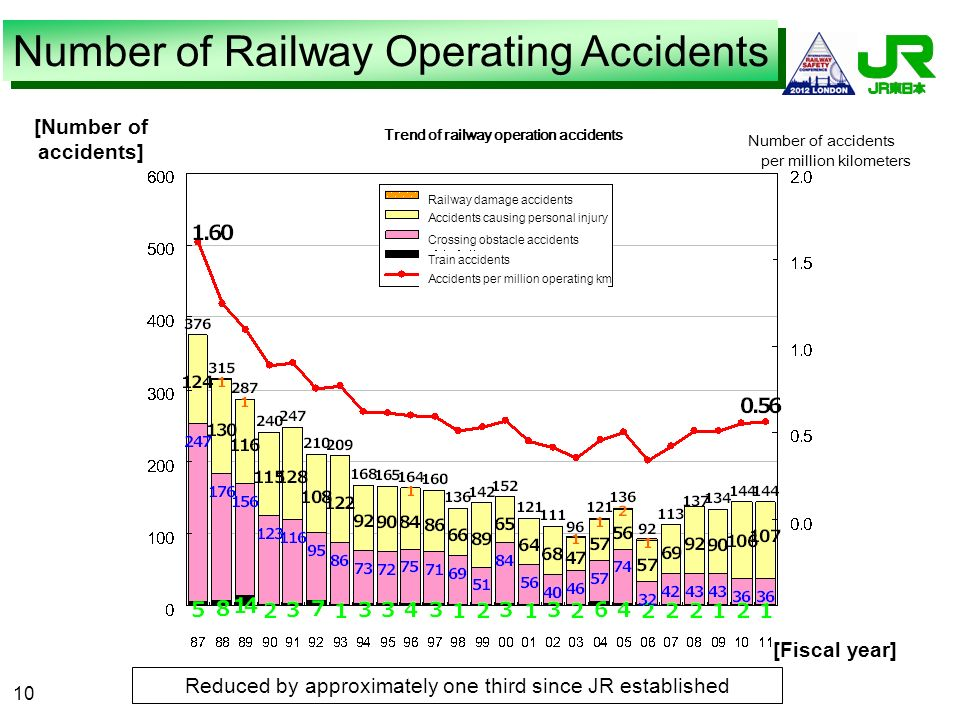 Trend of railway operation accidents