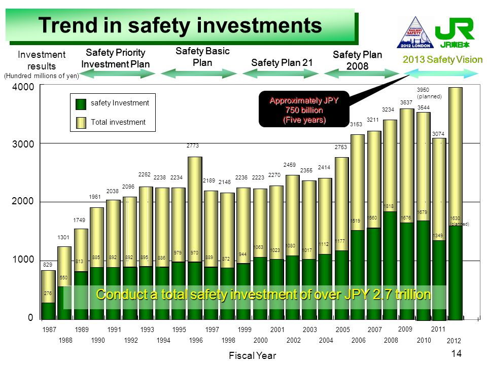Trend in safety investments