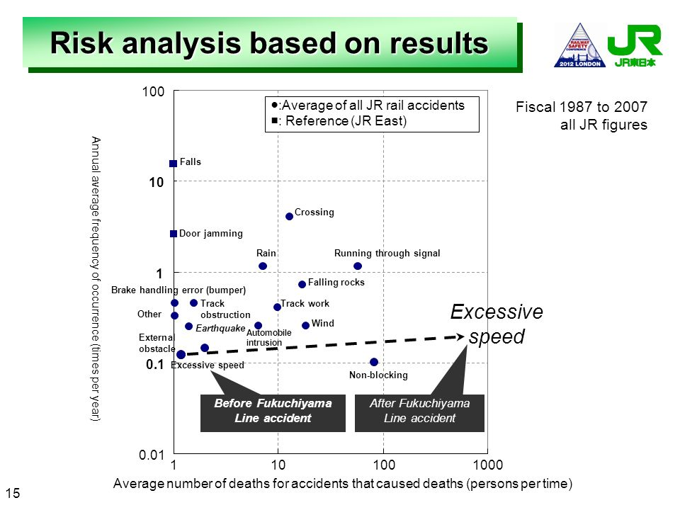 Risk analysis based on results Before Fukuchiyama Line accident