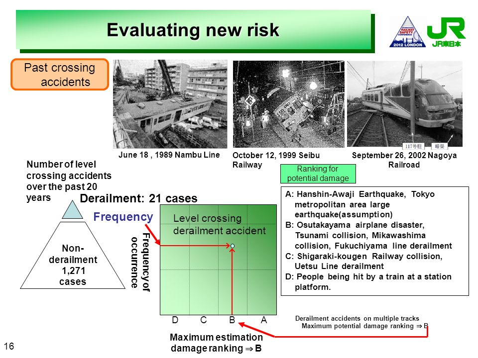 Evaluating new risk Past crossing accidents Derailment: 21 cases
