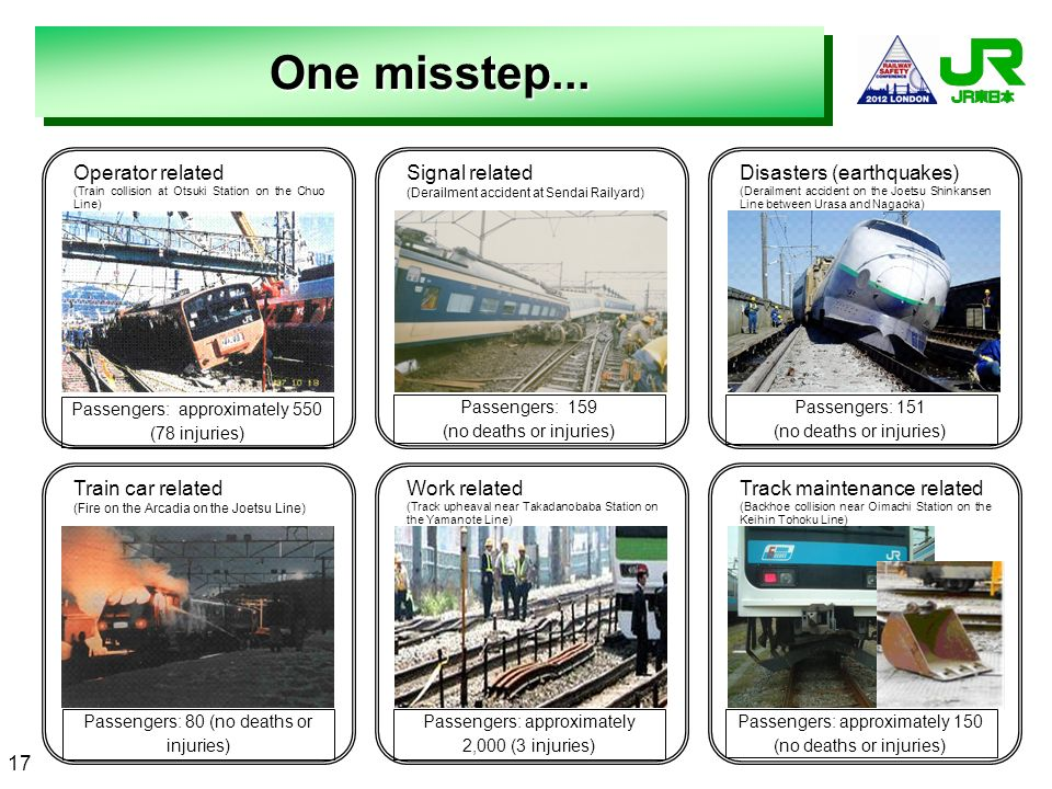 One misstep... Operator related Train car related Work related