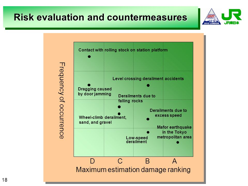 Risk evaluation and countermeasures