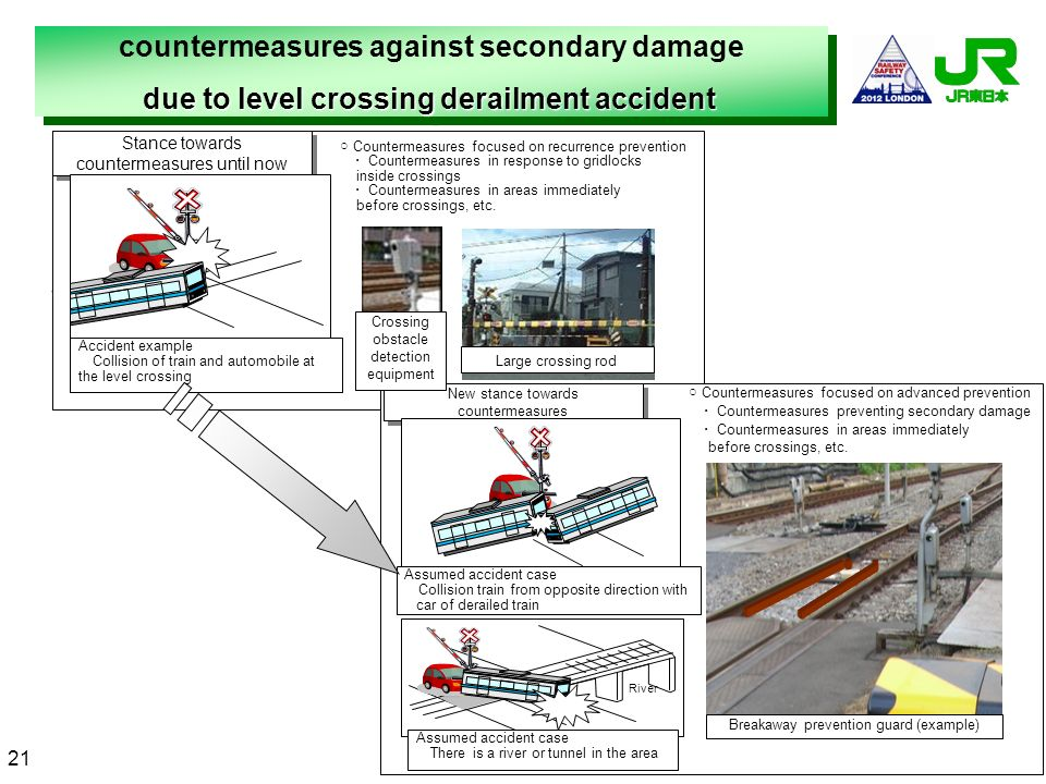 countermeasures against secondary damage