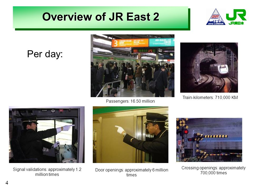 Overview of JR East 2 Per day: 4 Train-kilometers: 710,000 KM