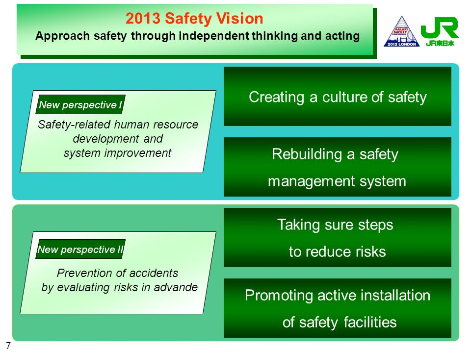 2013 Safety Vision Creating a culture of safety Rebuilding a safety