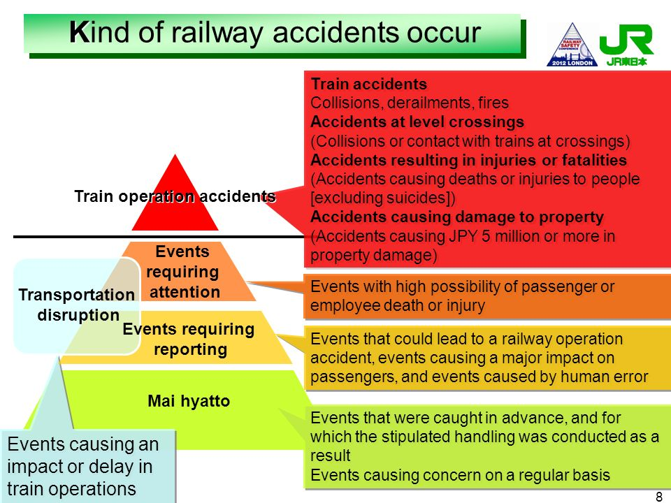 Train operation accidents
