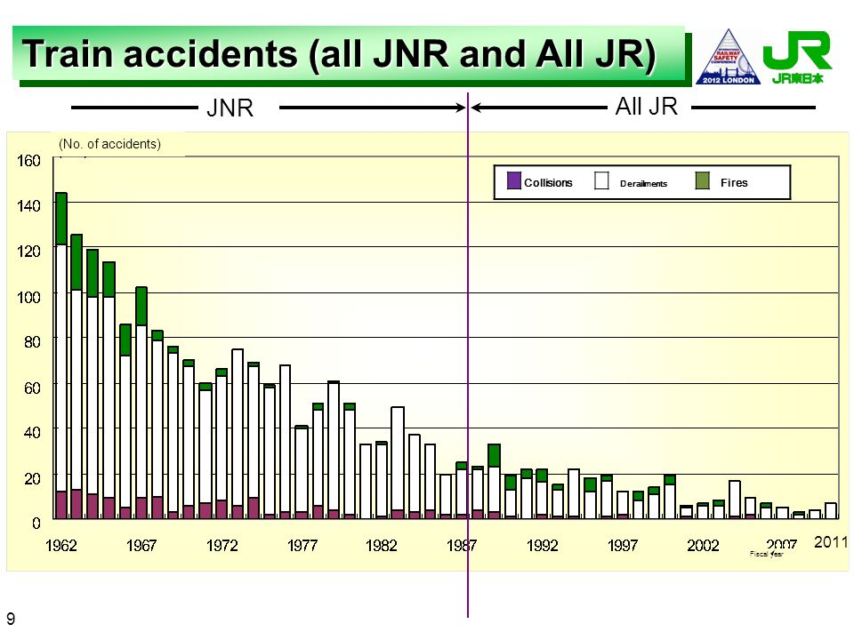 Train accidents (all JNR and All JR)