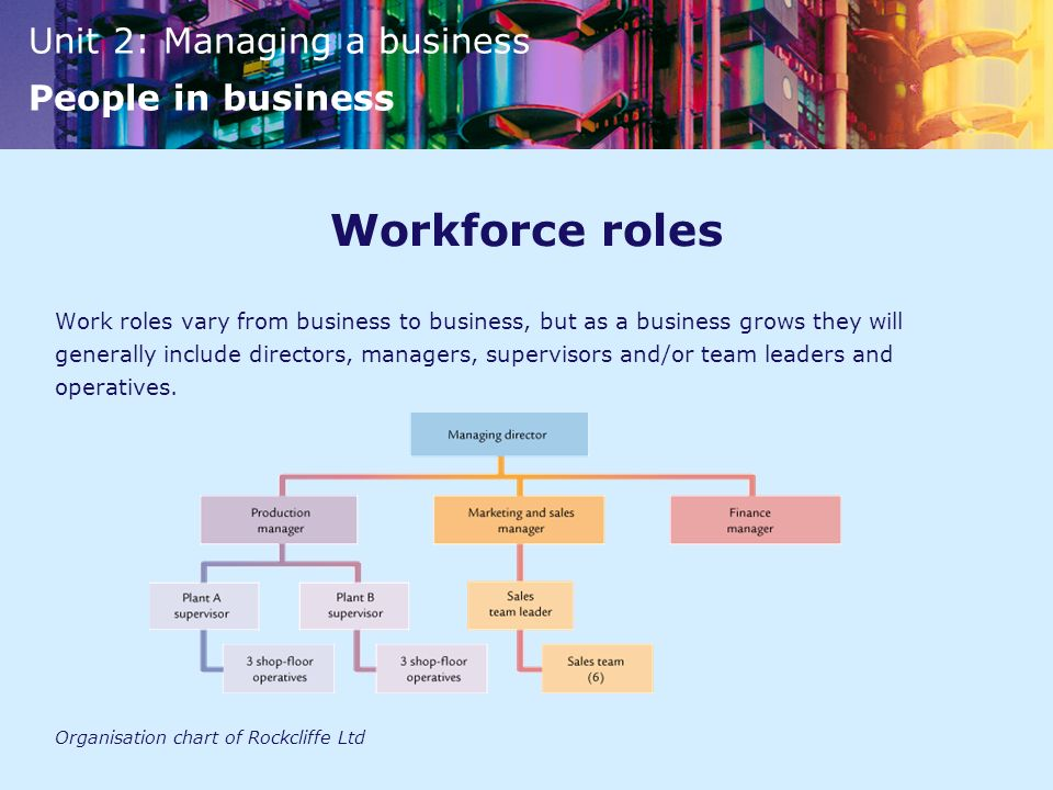 Workforce roles