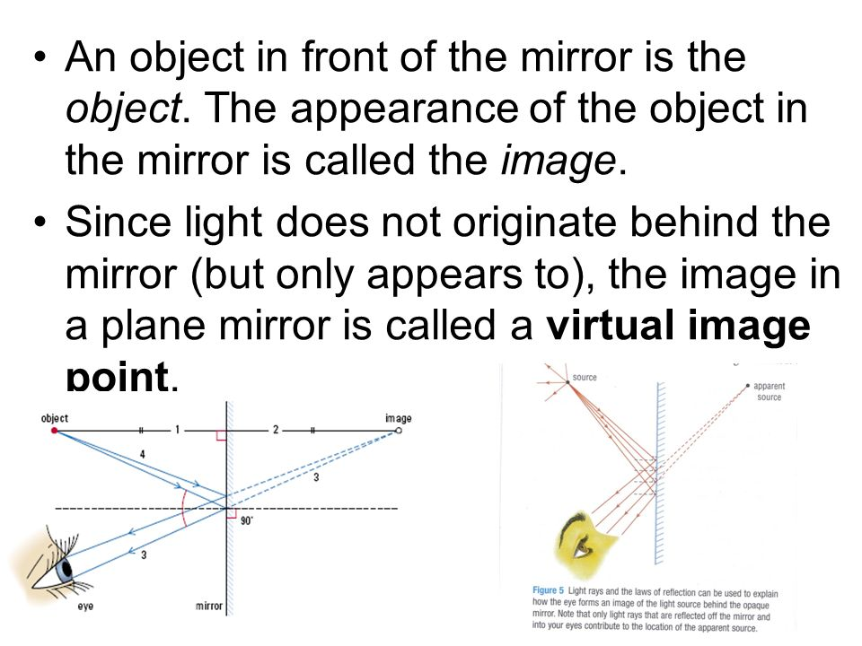 An object in front of the mirror is the object
