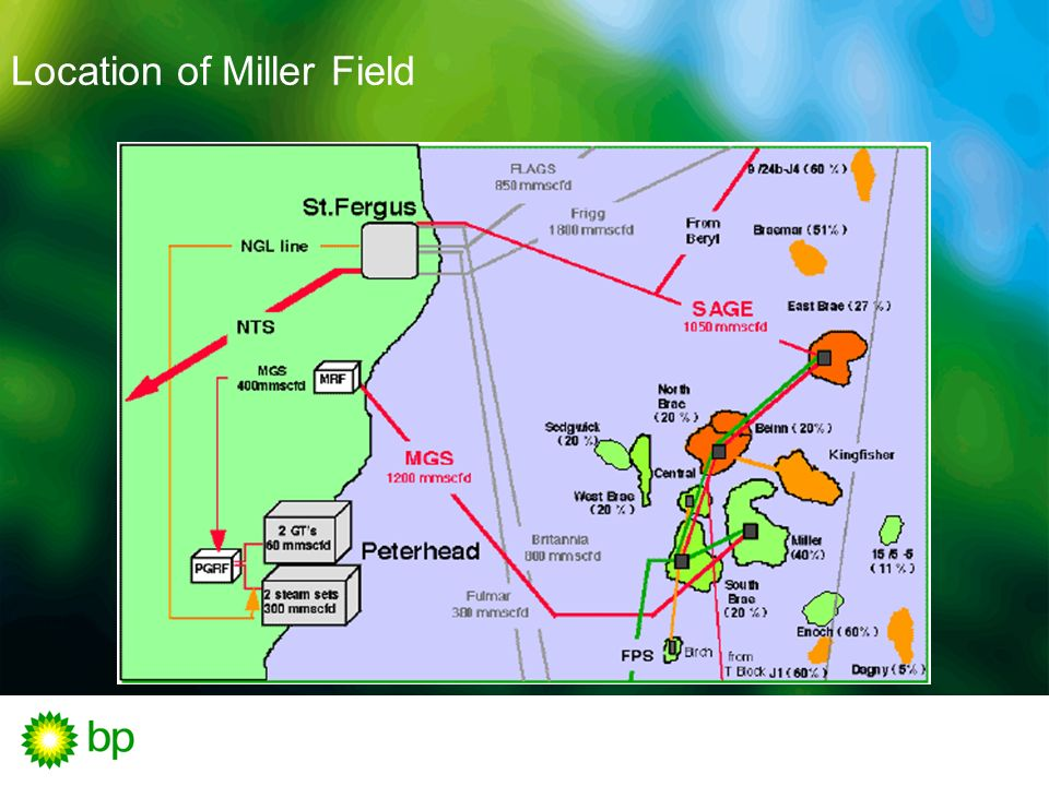 Location of Miller Field