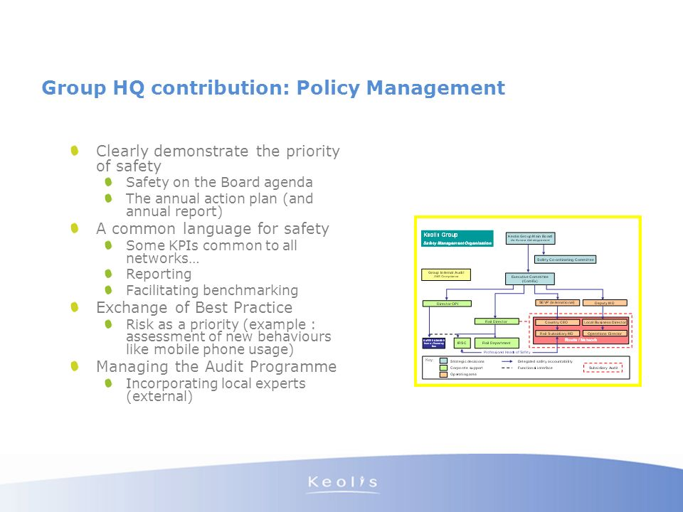 Group HQ contribution: Policy Management