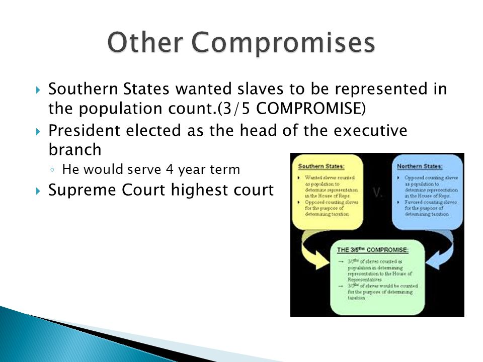 Other Compromises Southern States wanted slaves to be represented in the population count.(3/5 COMPROMISE)