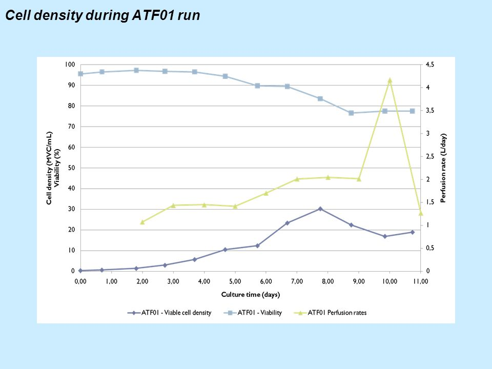 Cell density during ATF01 run