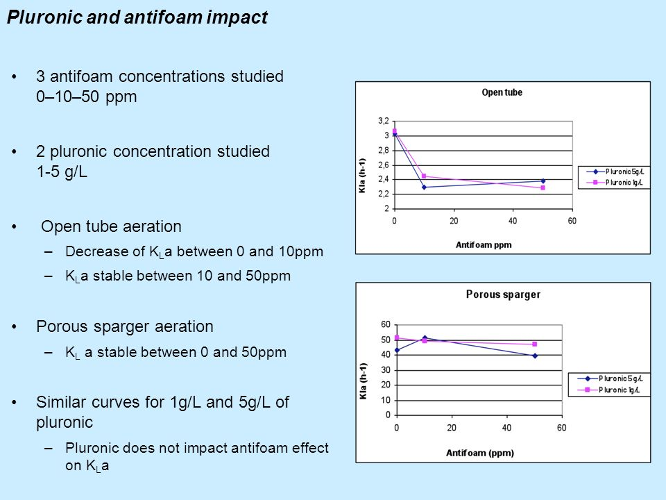 Pluronic and antifoam impact
