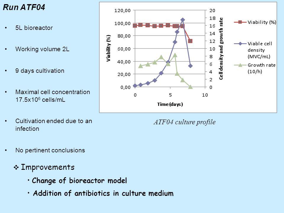 Run ATF04 ATF04 culture profile Improvements