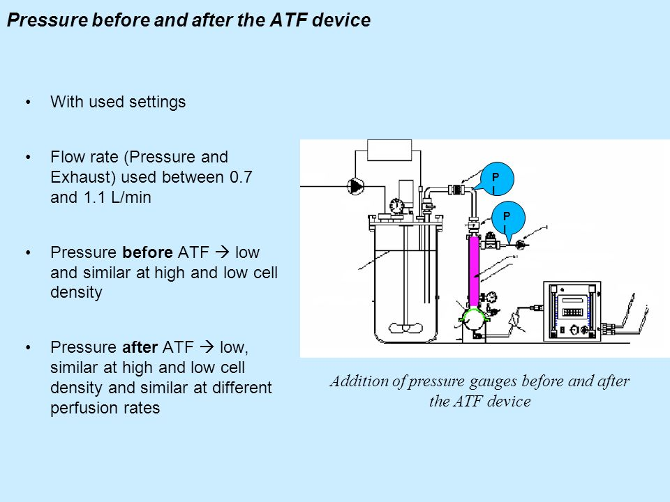 Pressure before and after the ATF device