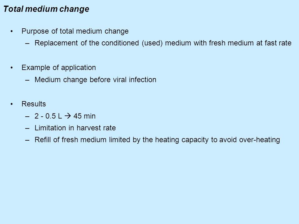 Total medium change Purpose of total medium change
