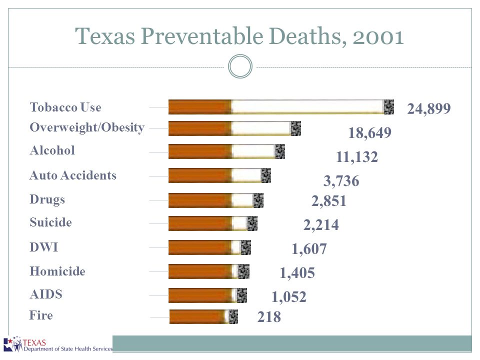 Texas Preventable Deaths, 2001
