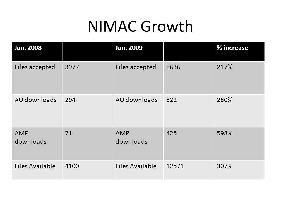 NIMAC Growth Jan. 2008 Jan. 2009 % increase Files accepted 3977 8636