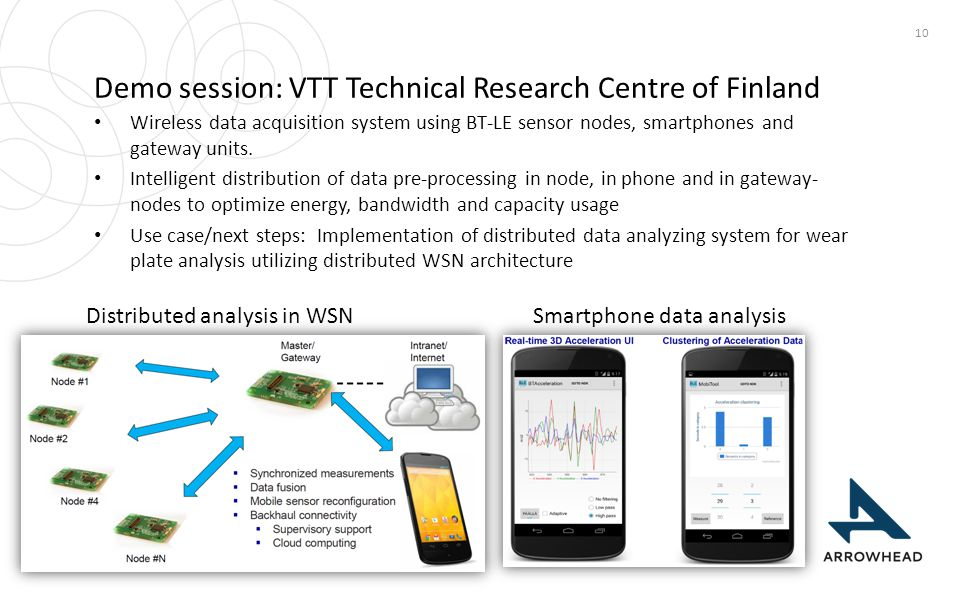 Demo session: VTT Technical Research Centre of Finland