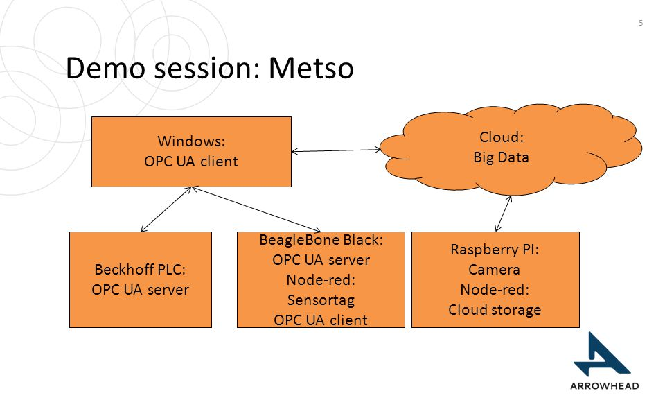 Demo session: Metso Cloud: Big Data Windows: OPC UA client