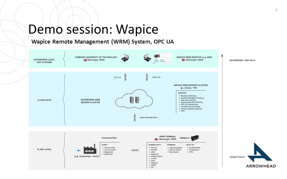 Wapice Remote Management (WRM) System, OPC UA