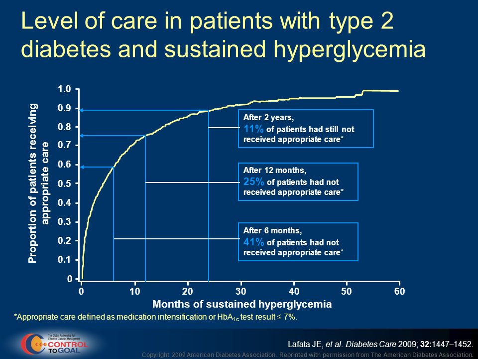 Level of care in patients with type 2 diabetes and sustained hyperglycemia