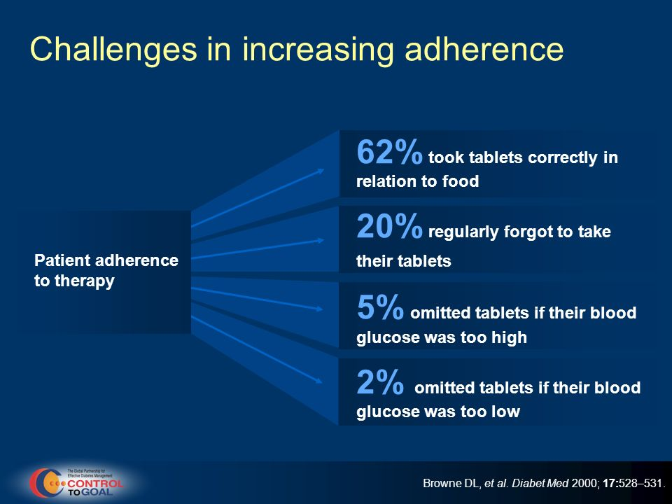Challenges in increasing adherence