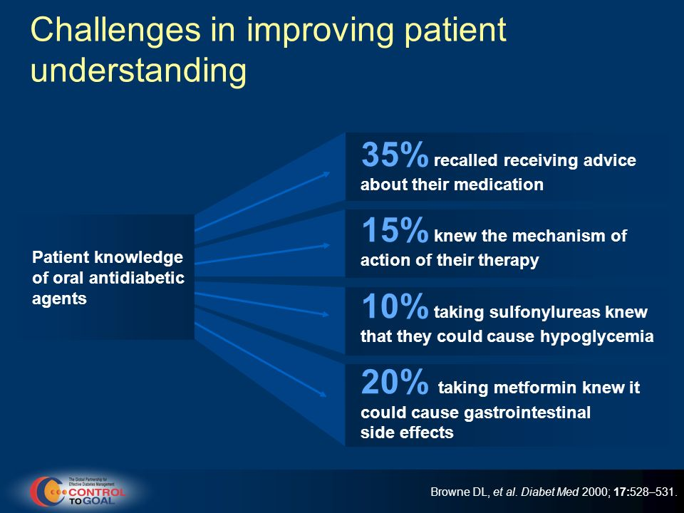 Challenges in improving patient understanding