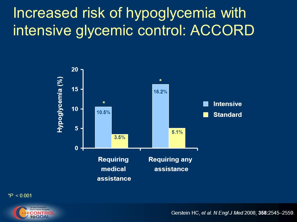 Increased risk of hypoglycemia with intensive glycemic control: ACCORD