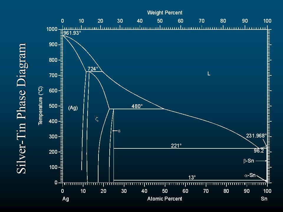 Silver Tin+Phase+Diagram tin atom diagram aton tin \u2022 45 63 74 91  at fashall.co