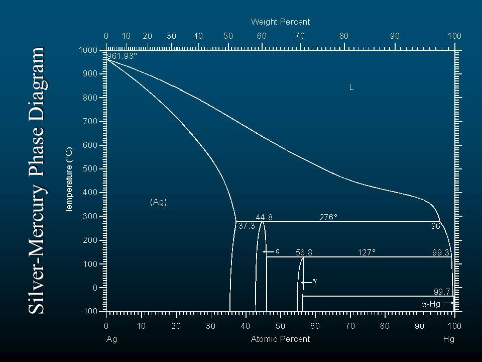 Silver-Mercury Phase Diagram