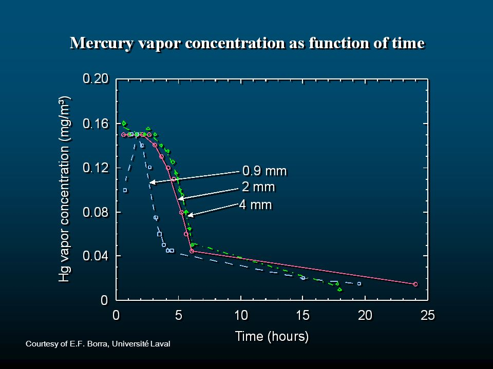 This graph shows the measured mercury vapor levels in the air around a liquid mirror telescope at the Université Laval. After the mercury layer is spun out to form a paraboloid reflecting surface, the formation of a mercury oxide film on the surface of the mercury layer dramatically reduces the mercury vaporization. Graph courtesy of Ermanno F. Borra, Département de physique, Université Laval, Québec, Canada. http://wood.phy.ulaval.ca/