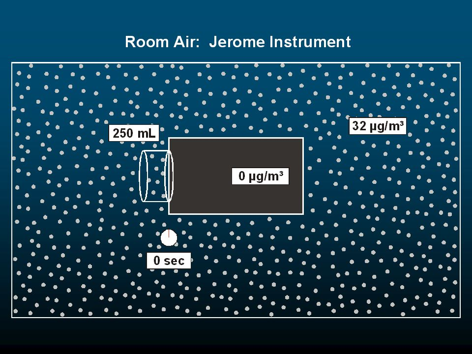 When a Jerome Model 401 mercury vapor analyzer is used to measure mercury vapor in room air, it draws a programmed volume of 250 mL of air in through its sampling tube in 20 seconds.