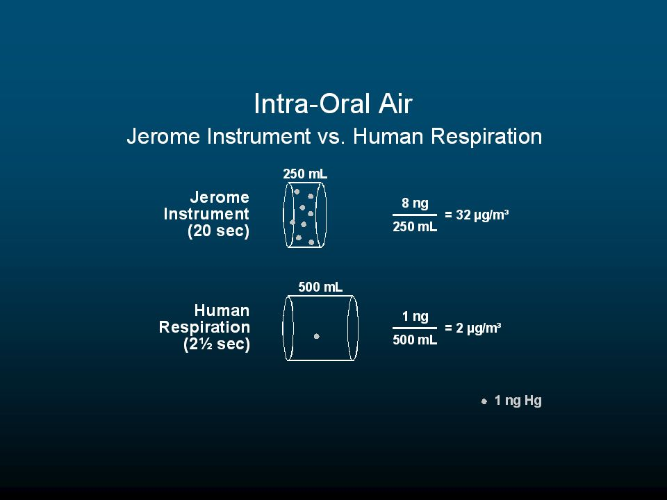 When the amount of mercury inhaled or sampled is divided by the volume of the sample, the reading of the Jerome instrument is seen to be 16 times higher than concentration of the air actually inhaled.
