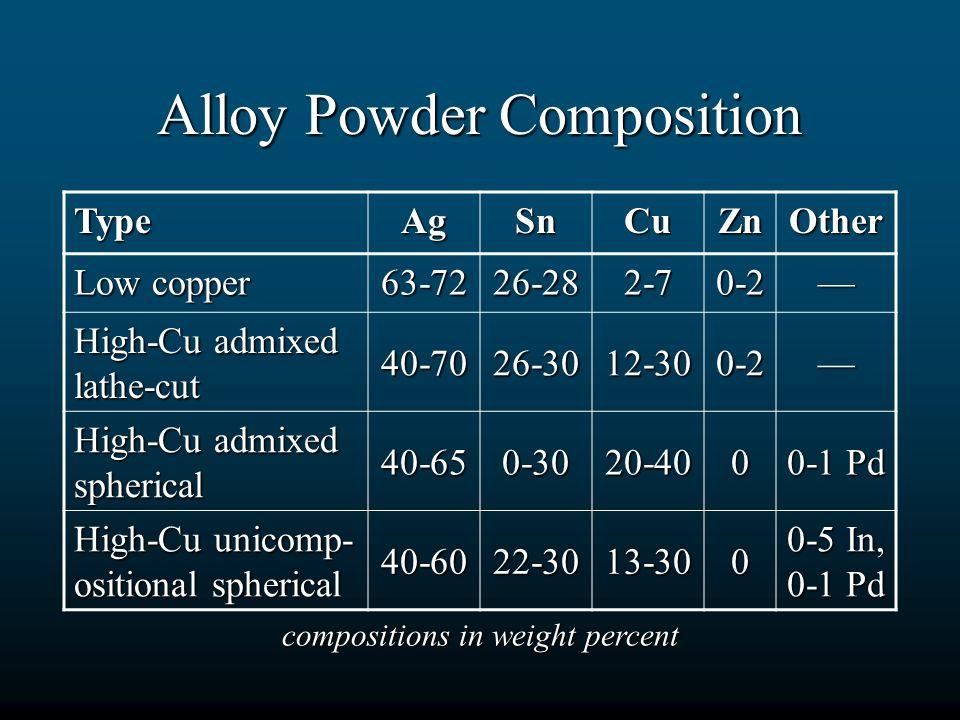 Alloy Powder Composition