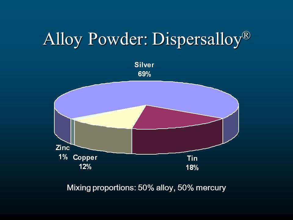 Alloy Powder: Dispersalloy®