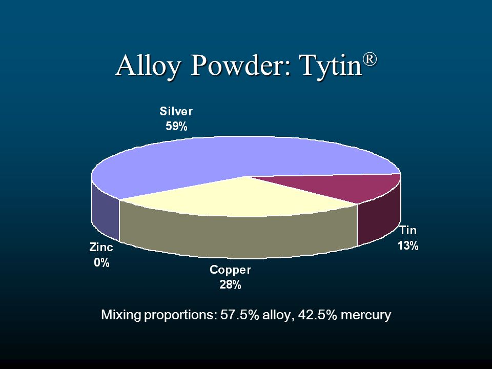 Mixing proportions: 57.5% alloy, 42.5% mercury