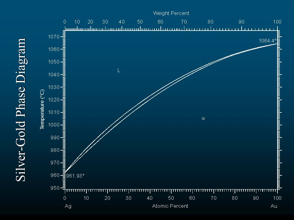 Silver-Gold Phase Diagram