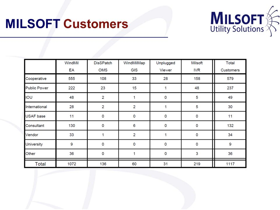 MILSOFT Customers