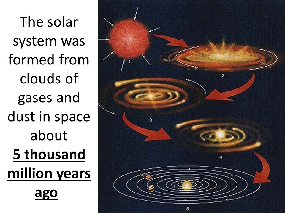 The solar system was formed from clouds of gases and dust in space about 5 thousand million years ago