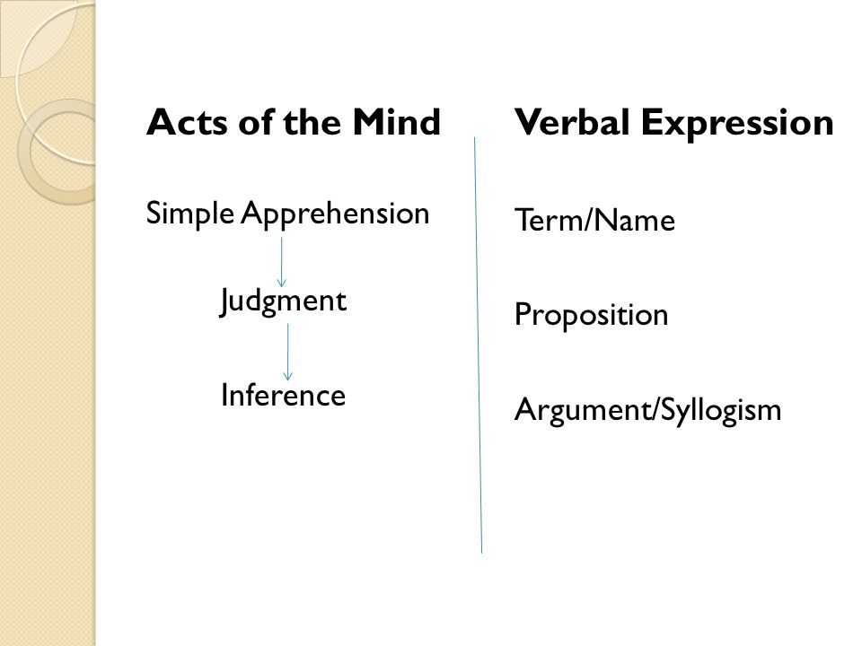 Acts of the Mind Verbal Expression Simple Apprehension Term/Name