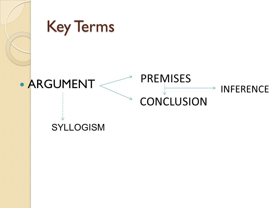 Key Terms ARGUMENT PREMISES CONCLUSION INFERENCE SYLLOGISM