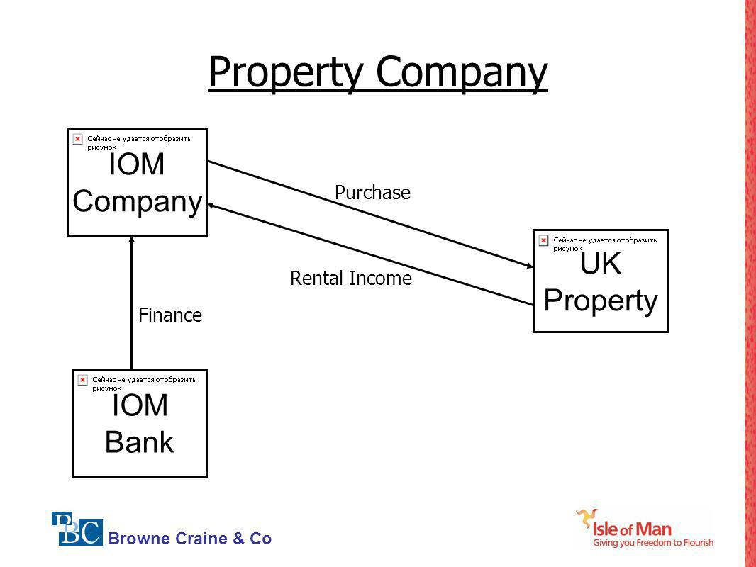 Property Company IOM Company UK Property IOM Bank Purchase