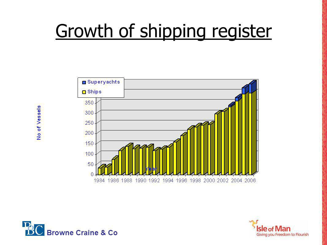 Growth of shipping register